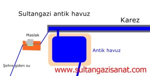 Sultangazi antik havuz